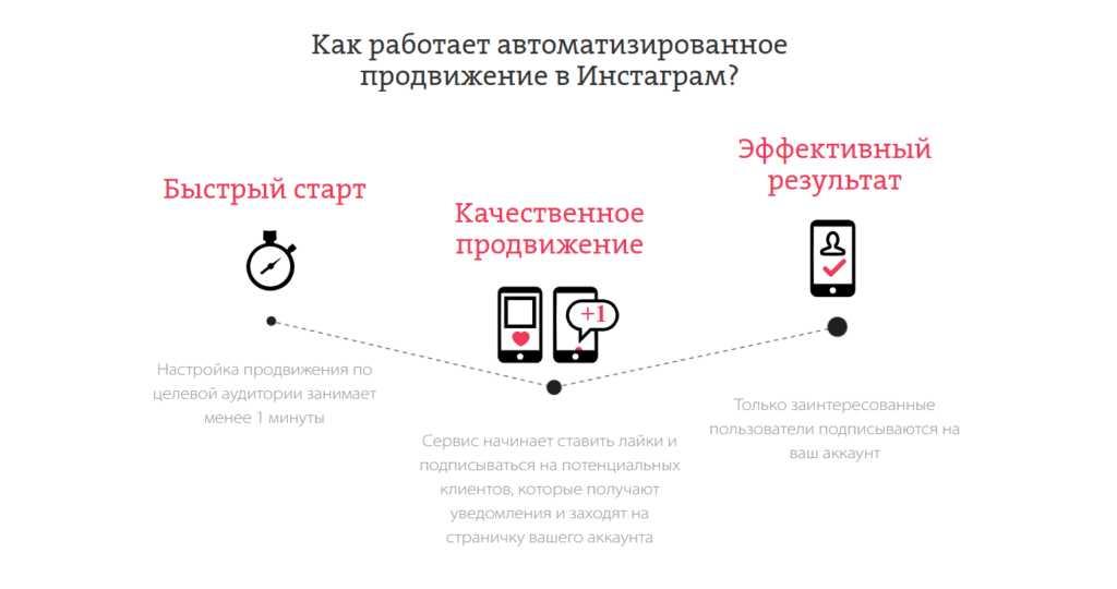 Автоматизированное продвижение в Инстаграм