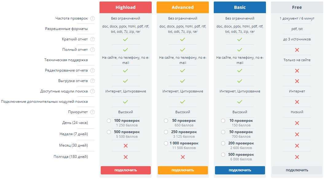 тарифы на сайте антиплагиат ру