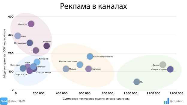 Реклама в каналах Телеграм - насколько эффективна и где ее используют