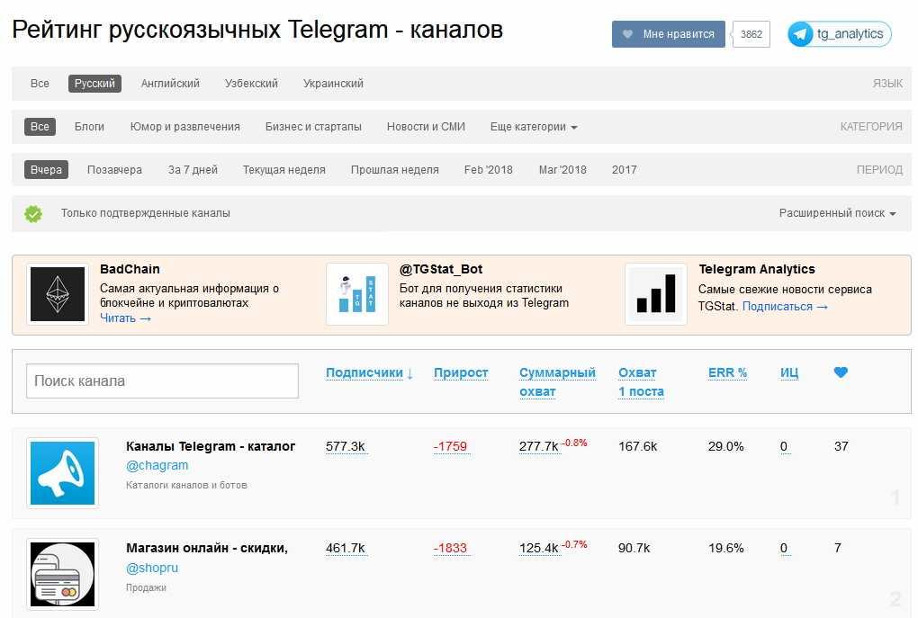 Рейтинг русскоязычных Телеграм каналов