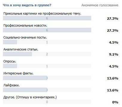 пример успешного голосования ВКонтакте