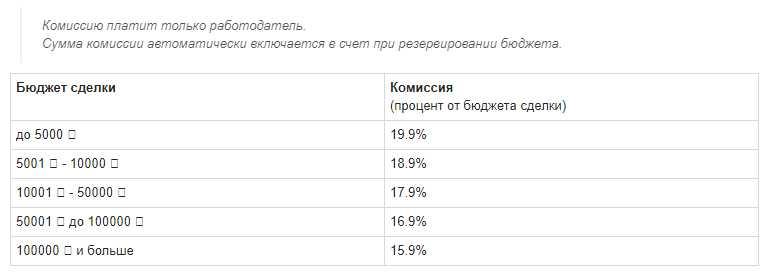 комиссия на бирже fl.ru