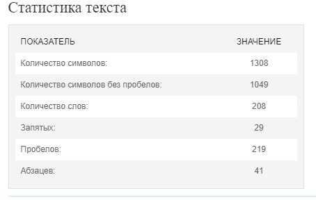 проверка количества текста на сайте VIP-Контент
