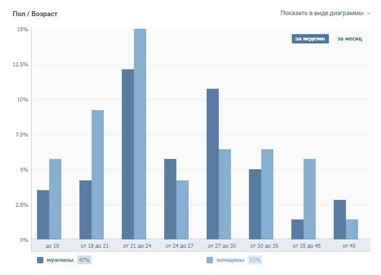 график пола и возраста посетителей группы ВК