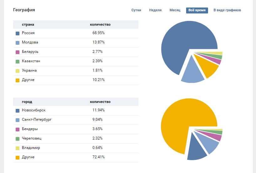 география посетителей - откуда пользователи