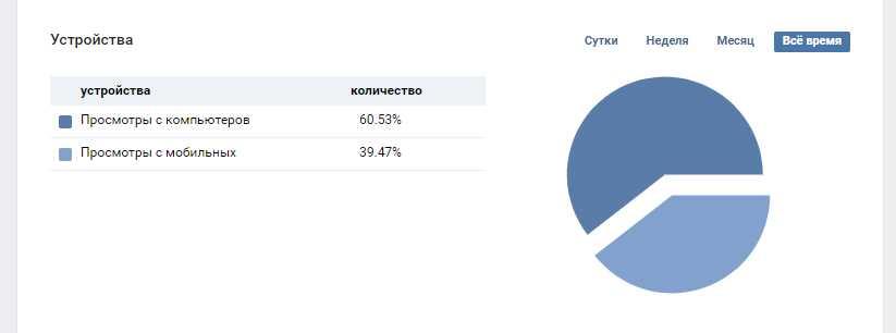 анализ статистики устройств пользователей ВК