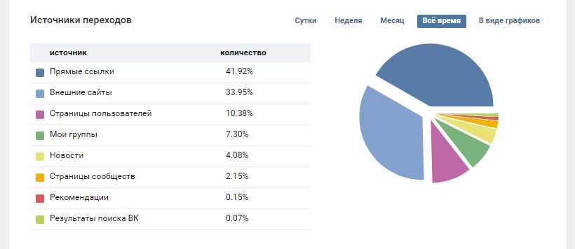 анализ статистики источников переходов
