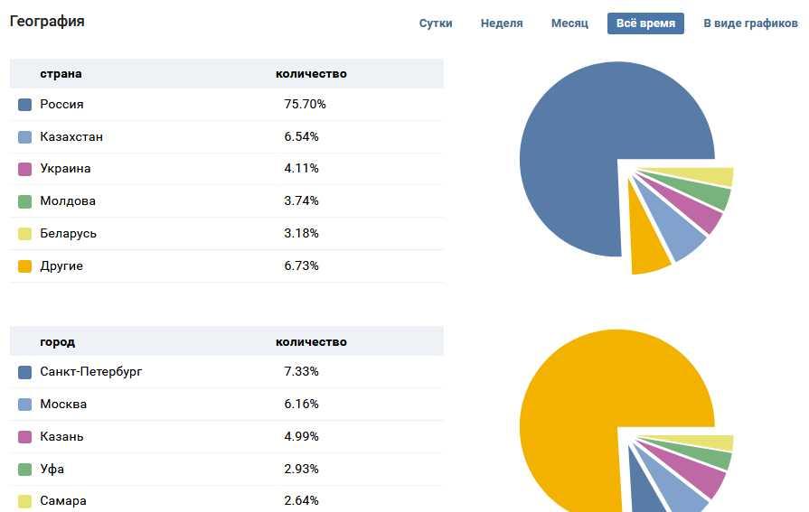 география аудитории пользователей группы вк