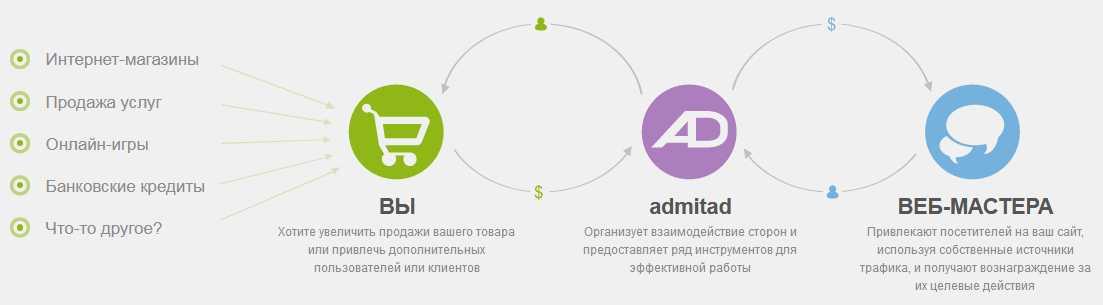 партнерские программы - как это работает