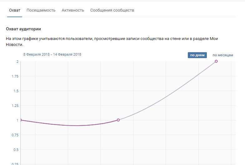 Охват аудитории ВКонтакте вашей группы