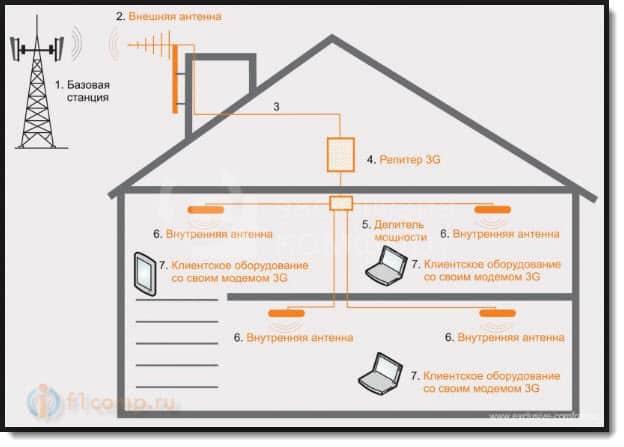 Схема подключения 3G репитера