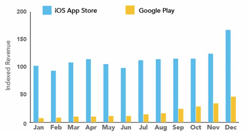 Аналитика доходов AppStore и GooglePlay за 2013 год