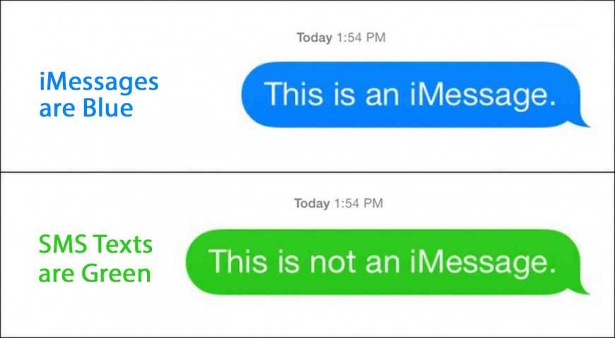 режим sms или imessege