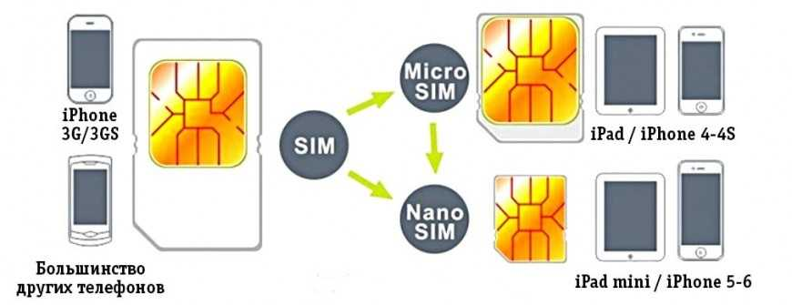 размер сим-карт для Iphone